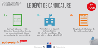 Elections régionales candidatures second tour