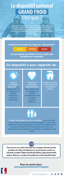 INFOGPLAN NATIONAL grand-froid_dispositif